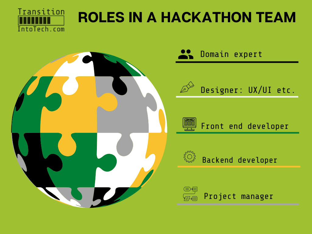 A beginner's guide to HACKATHONS 3