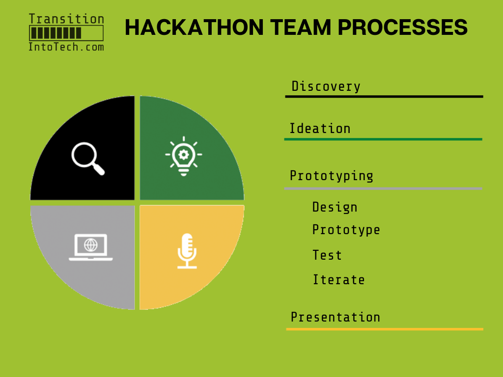 A beginner's guide to HACKATHONS 2